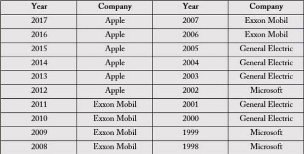Số liệu chi tiết về giá trị của các công ty công nghệ tại Mỹ