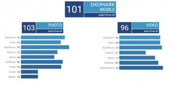Điểm chụp ảnh của iPhone XR đạt ngưỡng 103 điểm
